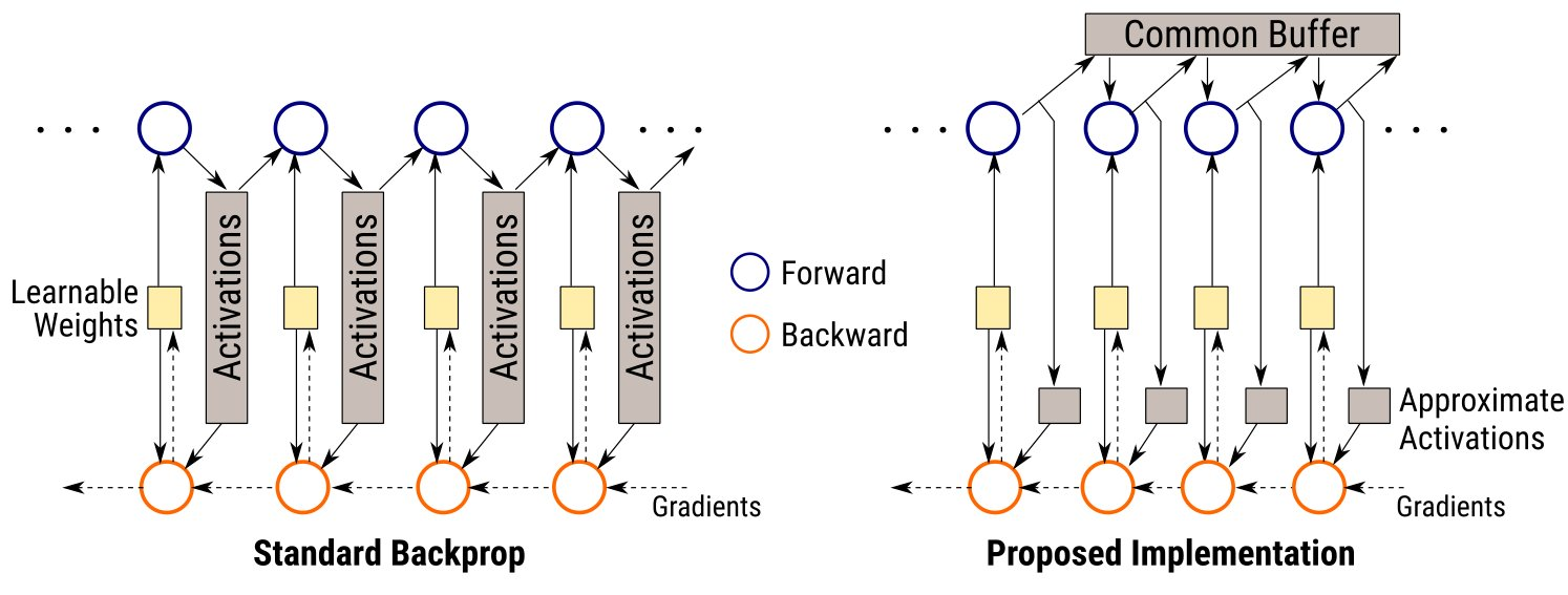 Backprop with Approximate Activations for Memory-efficient